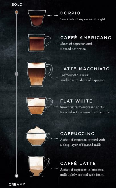 Image Result For Whats The Difference Between A Flat White And A Cappuccino