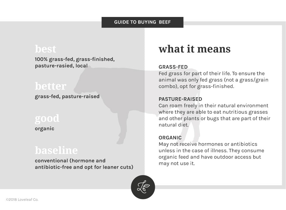 Infographic guide to buying quality beef.