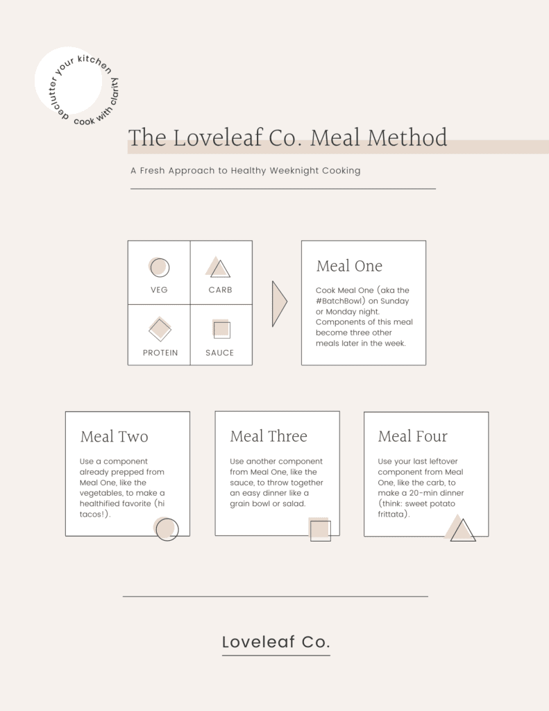 The Loveleaf Co. Meal Method infographic showing how it works.