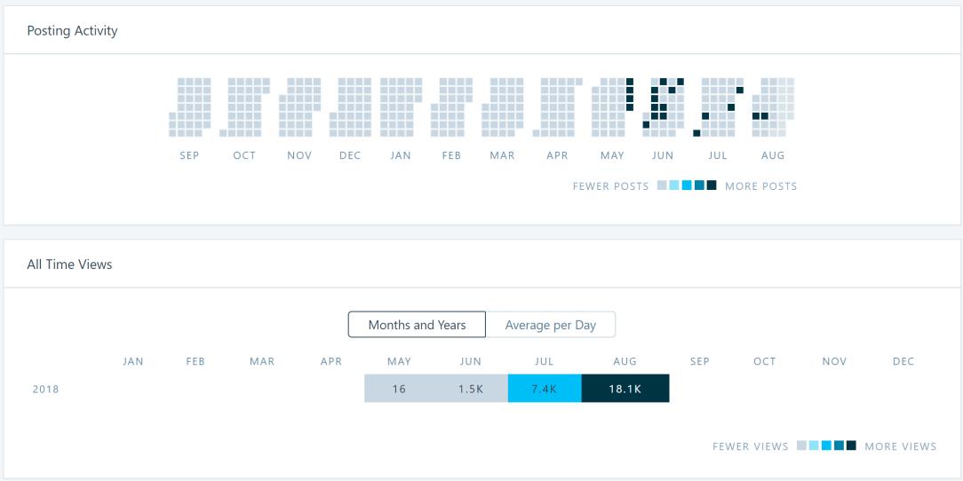 Stats Activity