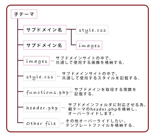 子テーマディレクトリー内の説明図