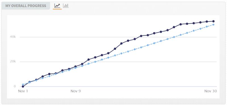 NaNoWriMo2019 Winner - graph of progress from Nov 1 2019 to Nov 30