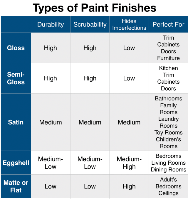 Types of Paint Finishes – Love Remodeled