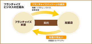 furantyaizu125 - 塾、コインランドリー、1000円カットのどれか?フランチャイズ経営しますよ