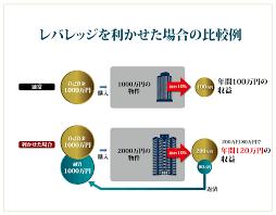rebarejji12569 - 3億借りて、新築アパート経営をしよう!簡単にアパートを買う方法伝授
