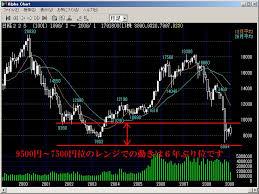 kabuka4598624 - 安倍政権誕生を見越して、今こそ株式投資だ!