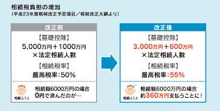 zousei1259 - 予想的中!相続税は増税です。