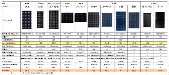 paneruhikaku459 - 太陽光発電、パネルメーカーを比較しました