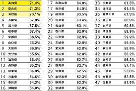 jinkoudoutai125 - 不動産投資するなら新宮町!「人口動態ランキング」堂々の日本1位
