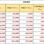 171105 ふるさと納税 150x150 - 20万円以上の副収入は確定申告しなければならない