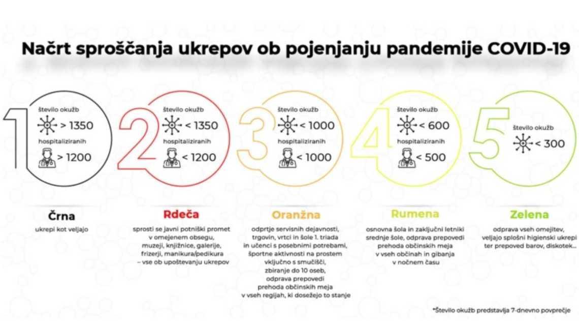 Фазы карантина в Словении