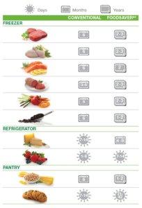 foodsaver chart