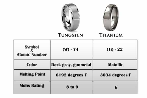 Titanium ring vs tungsten