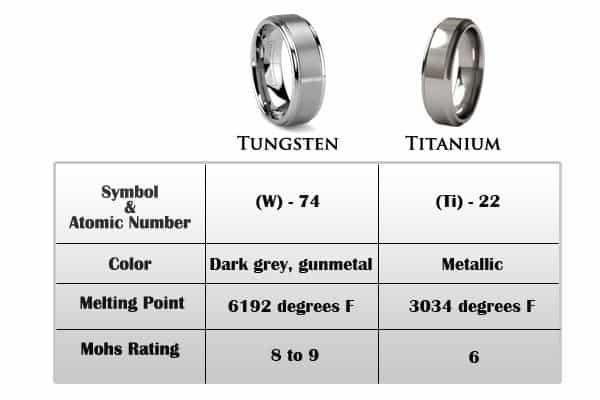 Titanium ring vs tungsten