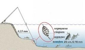 Оснастка поплавочного фидера
