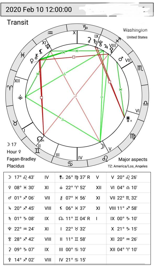 Sidereal Astrology Chart for 02/10/2020