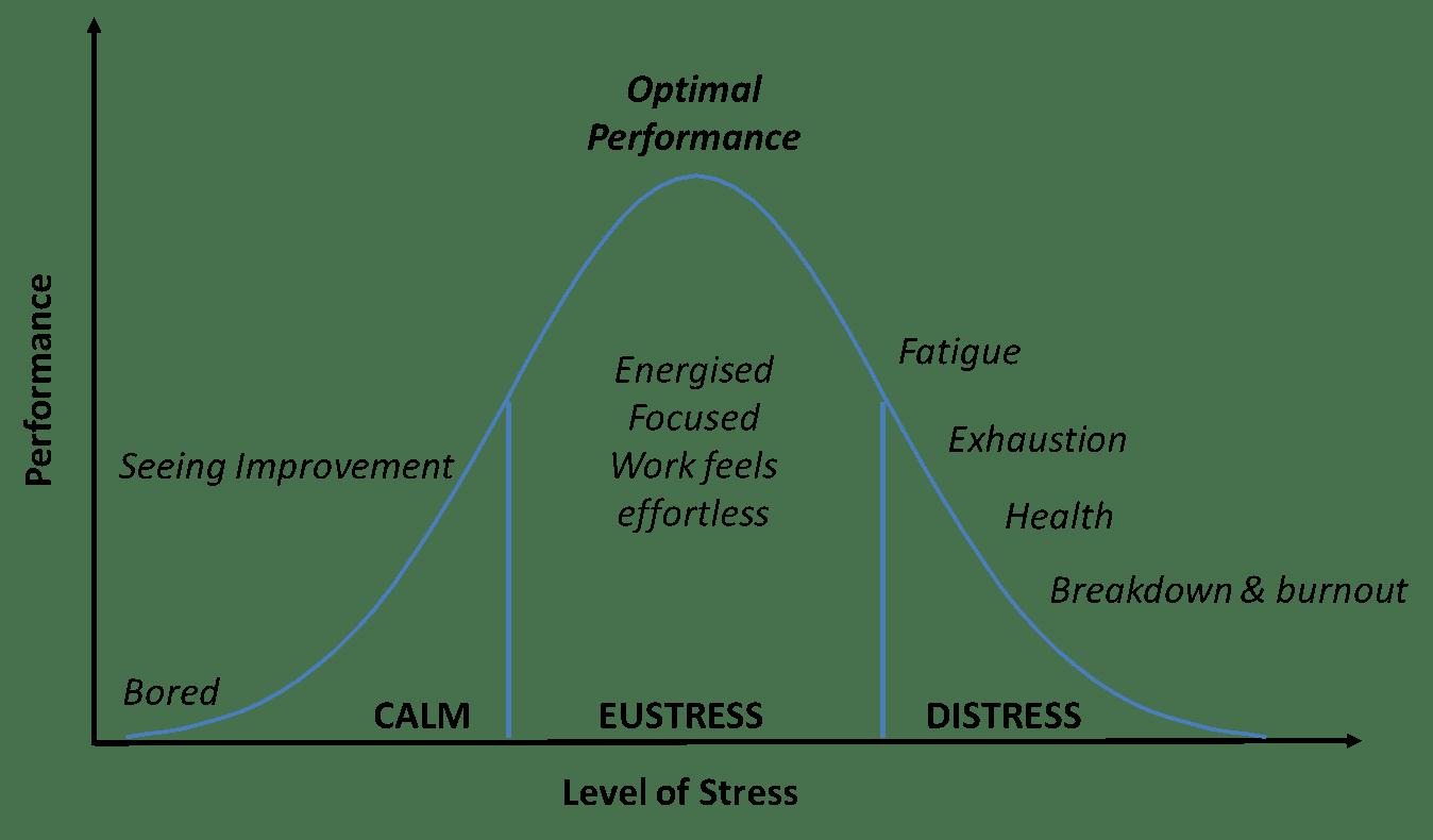 Hur Mycket Stress T L Dina Arbetsupp Ter
