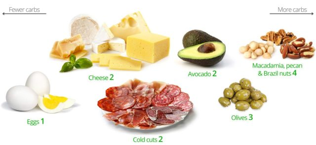 Dieta low carb o que comer