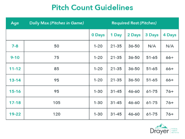 Pitch Count Guidelines