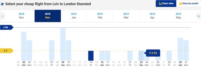 Пошук авіаквитків Львів - Лондон на сайті Ryanair