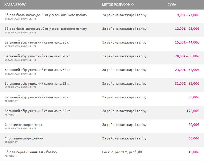 Детальні розцінки за послуги та збори Wizz Air