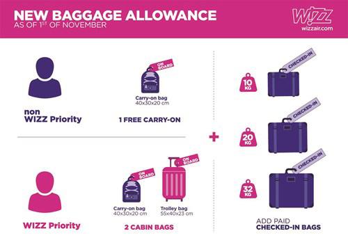 Нові багажні правила Wizz AIr