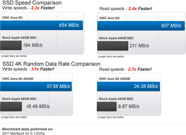 Other World Computing reports its 6G SSDs as 'times faster' rather than 'times as fast'.