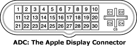 ADC, Apple Display Connector