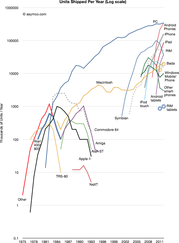 Horace Dediu's graph from Asymco.