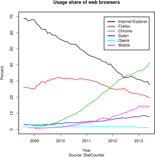 Browser user share, 2009 to 2013