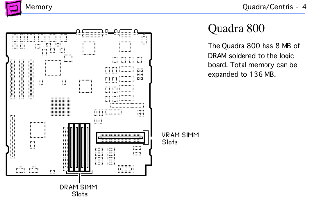 Quadra 800 page from Apple Memory Guide.