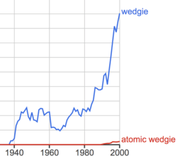 Atomic wedgie