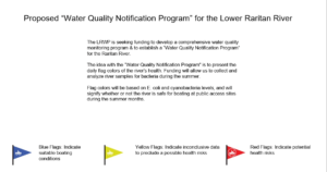 lrwp-proposed-wq-notification-system-slide