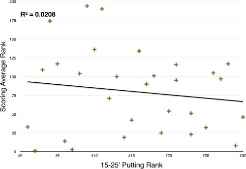 Scoring Rank vs. 15-25' Putting Rank