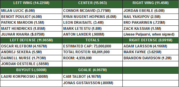 OILERS PROJECTED ROSTER JULY 1