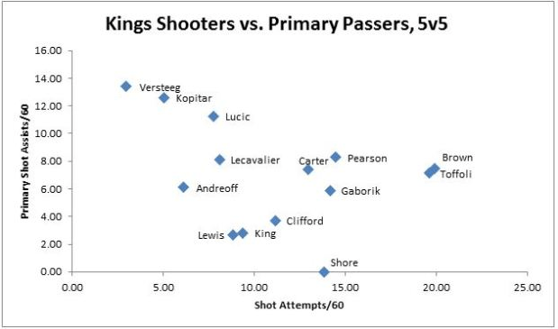 lucic the passer