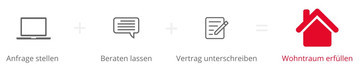 Wohnungskredit-Vergleich online