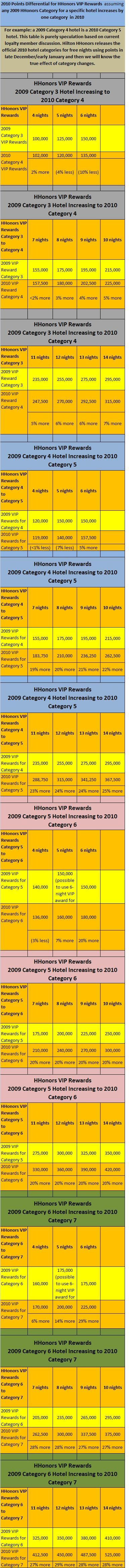 HHonors VIP Awards in 2010 for a hotels one category higher than 2009