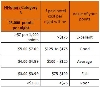 HHonors Category 3 Points Redemption Value