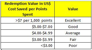 HHonors Redemption Value Quality Based on a $7/1,000 points Excellence Scale