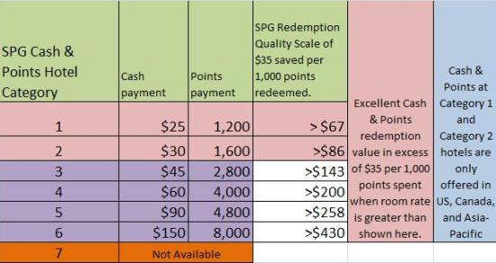 SPG Cash & Points Award Table with Loyalty Traveler Excellent Quality Scale