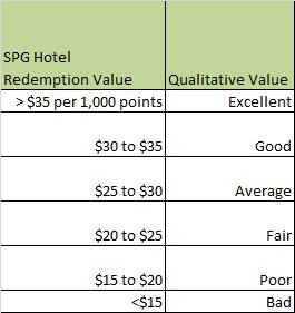 SPG Redemption Value - Qualitative Scale (based on $35 per 1,000 points)