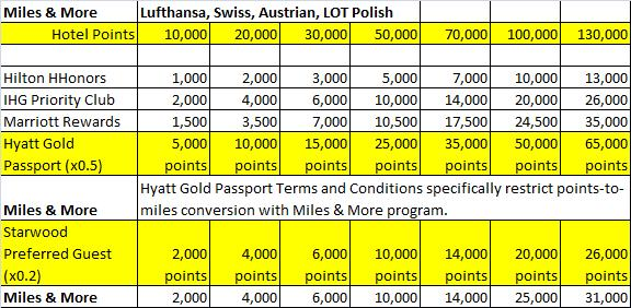 Hotel loyalty program points-to-miles conversion table for Miles & More (Lufthansa, Swiss, Austrian, and LOT Polish)