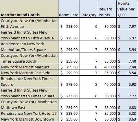 Marriott Rewards in New York City