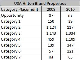 USA Hilton Brand Hotels Category Shift for 2010