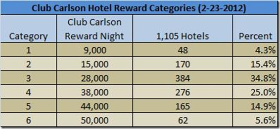 Club Carlson reward category distribution-2-23-12