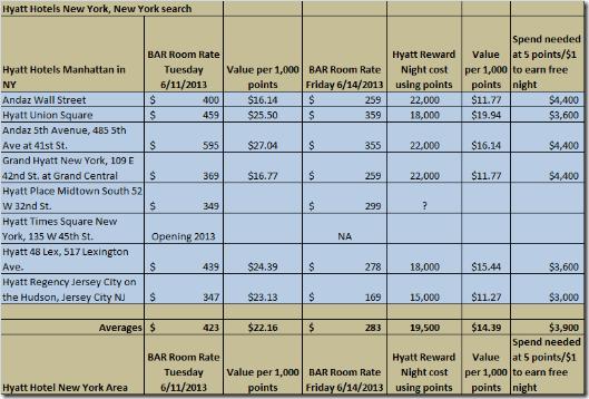 4-21-13-Hyatt Reward Analysis NYC.xlsx