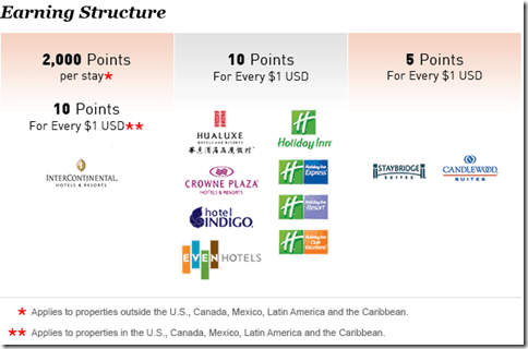 IHG earn points chart