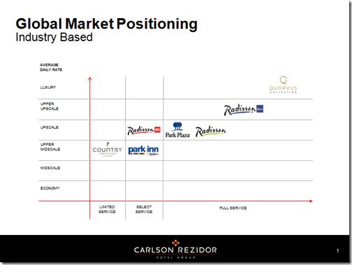 Carslon Rezidor Hotel Brands