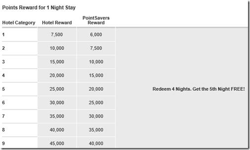 Marriott PointSavers table